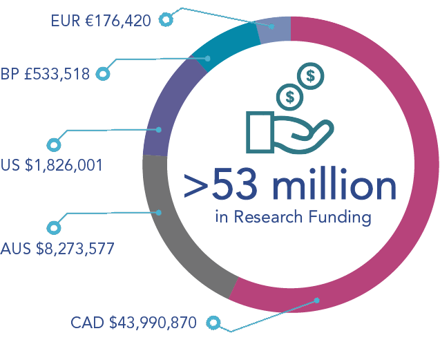 More than 53 million dollards in research funding for 2016