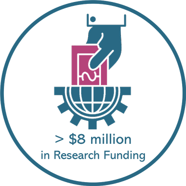 More than 8 million dollars in research funding for 2018