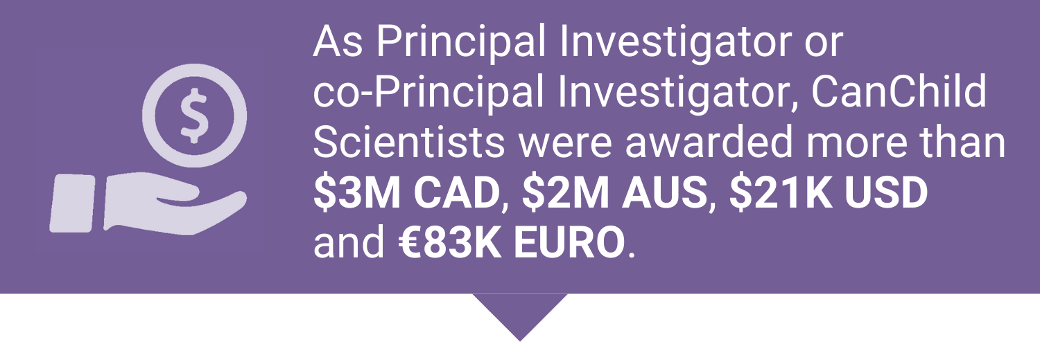 As Principal Investigator or Co-Principal Investigator, CanChild Scientists were awarded more than 3 million Canadian dollars, 2 million Australian dollars, 21 thousand US dollars, and 83 thousand euros.