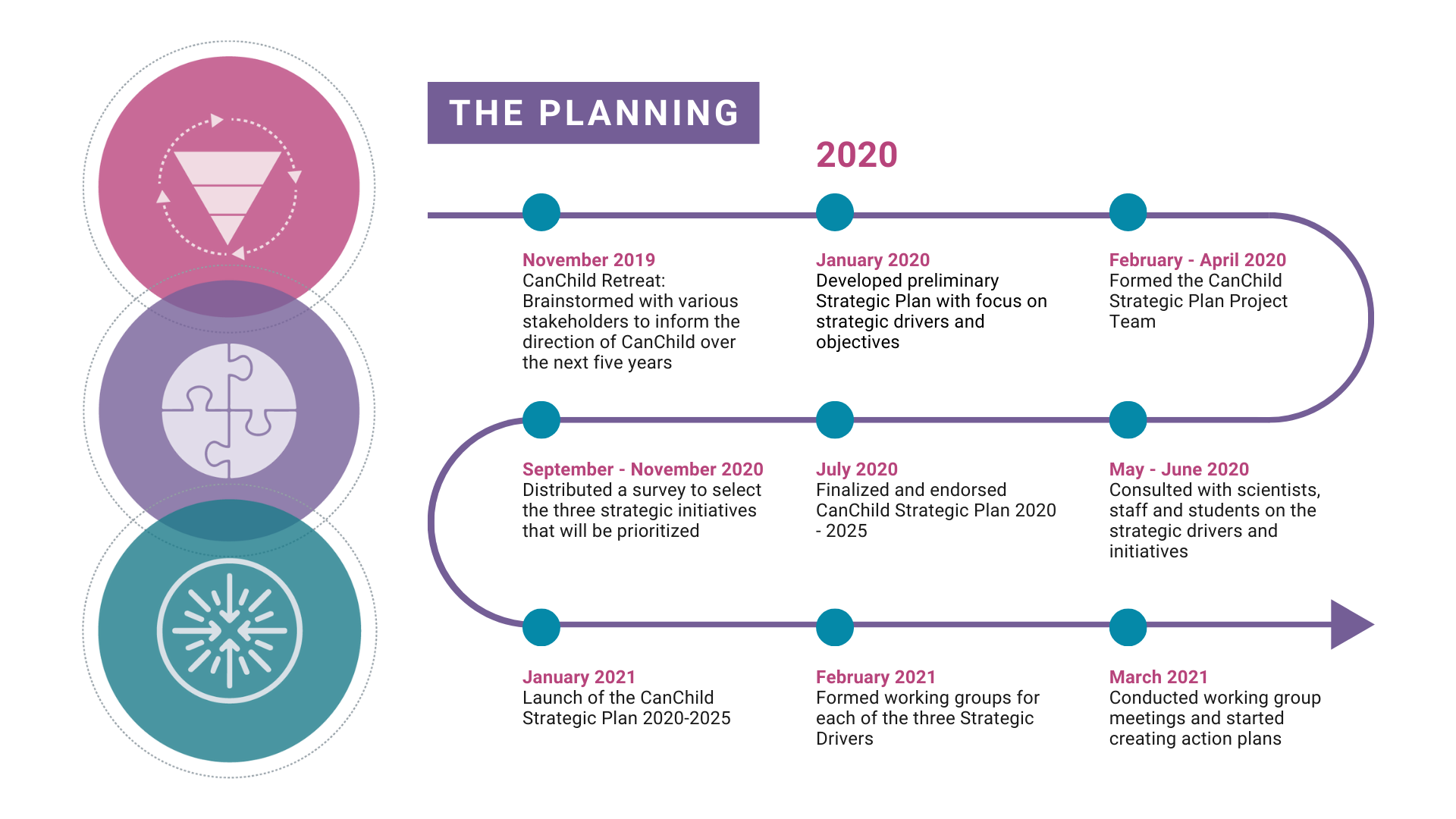 CanChild Strategic Plan Timeline