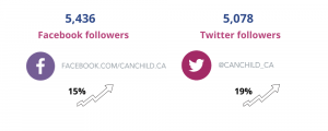 Number of CanChild Facebook and Twitter Followers